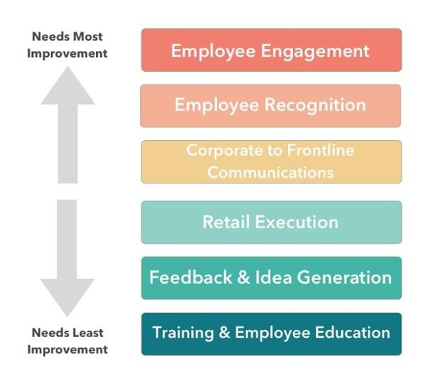 Employee Engagement Diagram