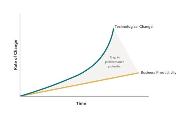 A graph showing the increase in technology and business performance