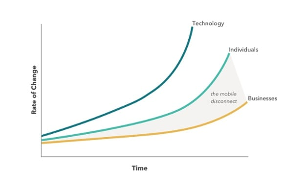 A graph showing technology growth alongside business and individual adoption