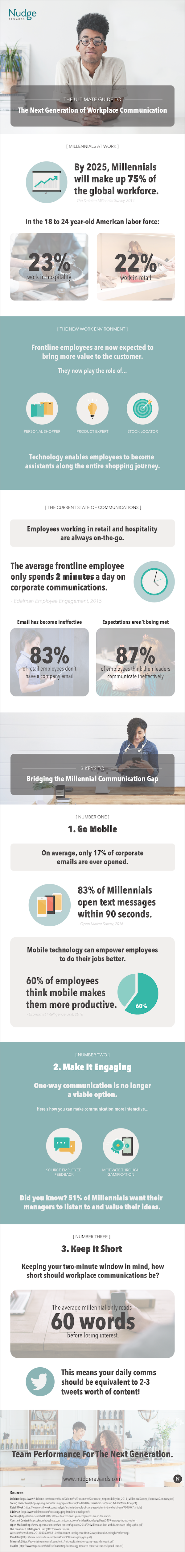 infographic with stats, images, and text around communication and millennials